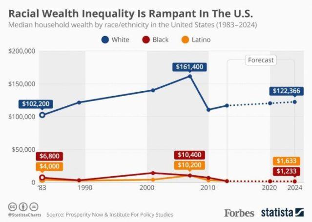 ADOS.WealthGap
